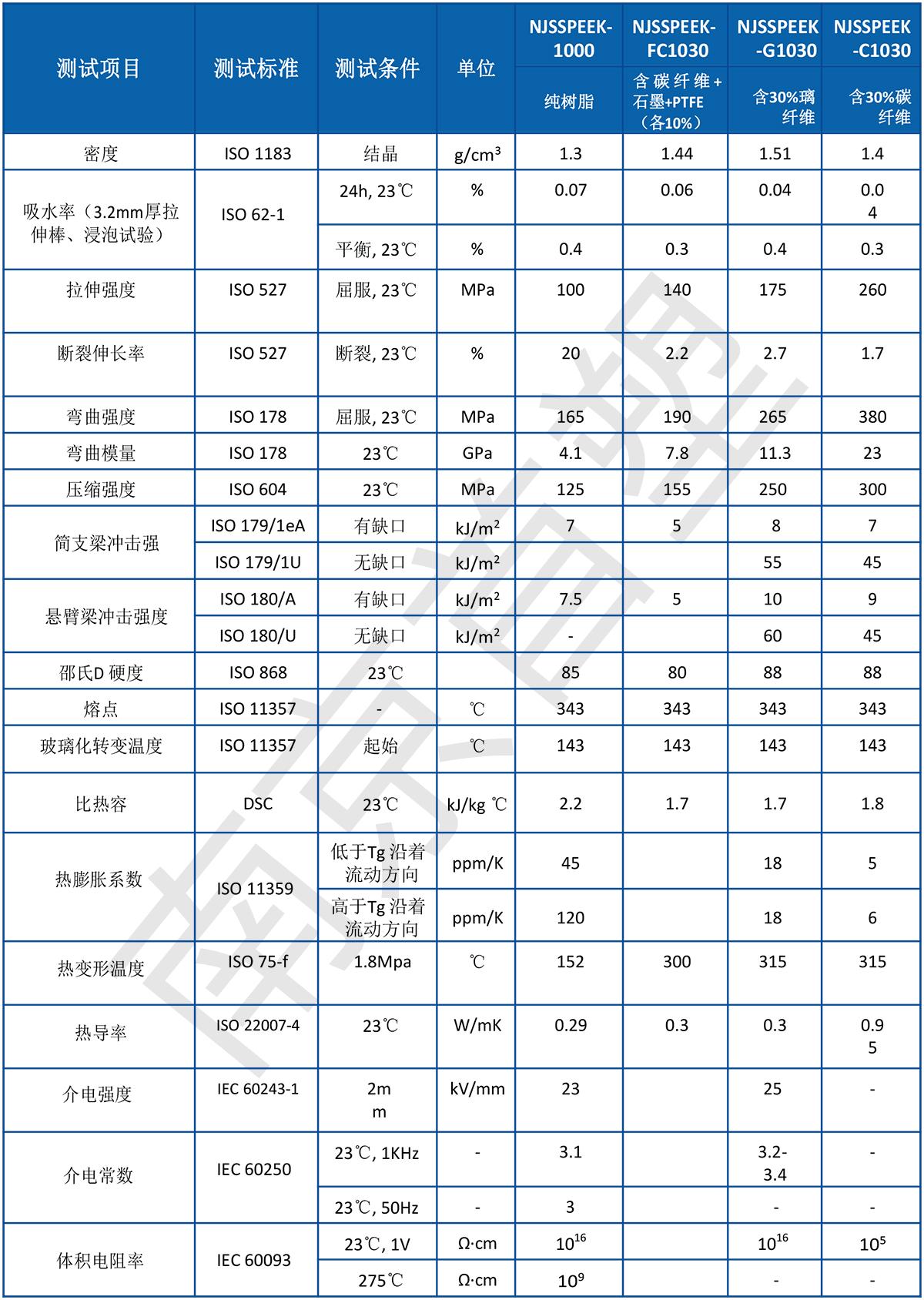 南京首塑-聚醚醚酮PEEK标准物性表