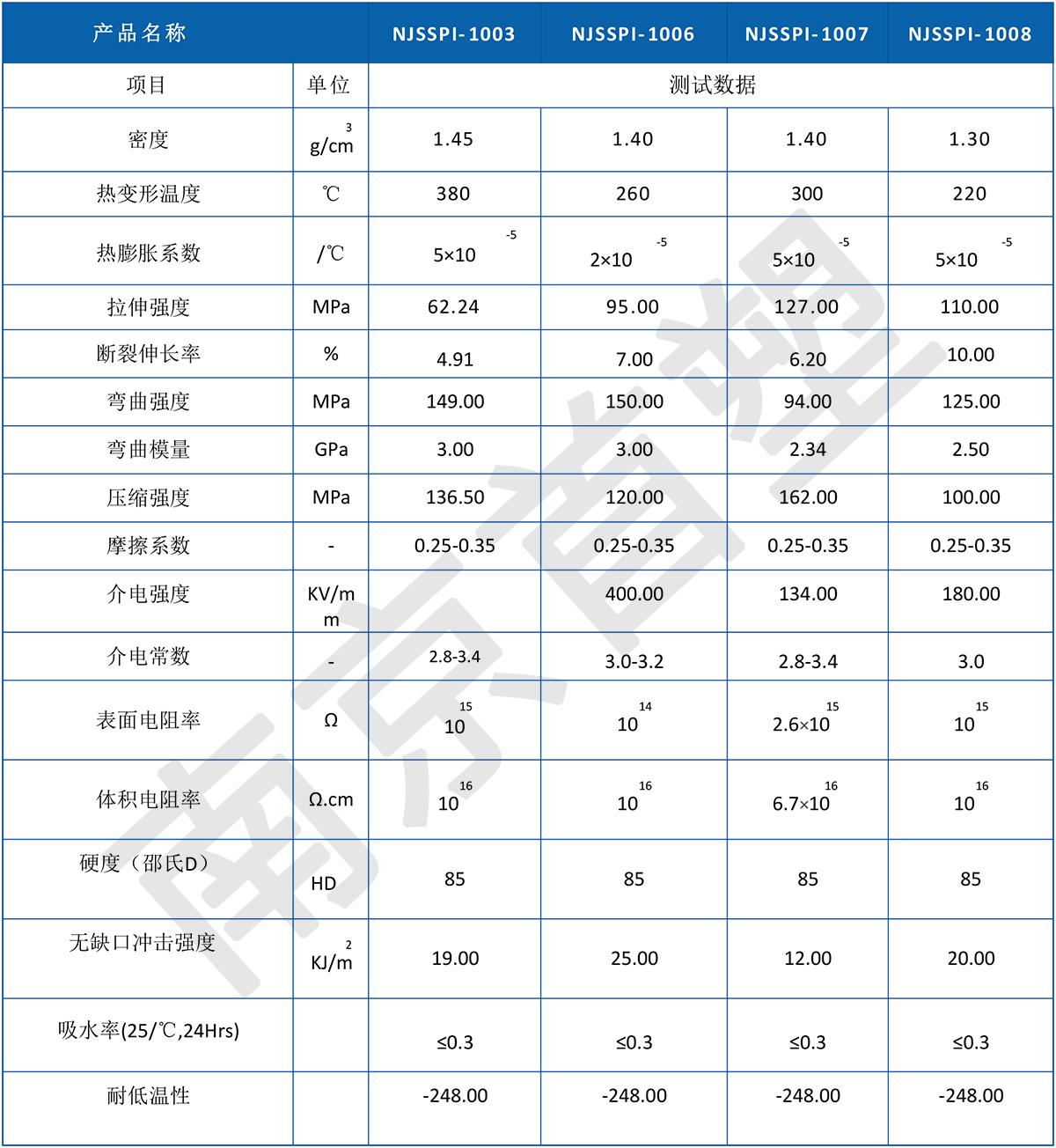 南京首塑PI性能参数